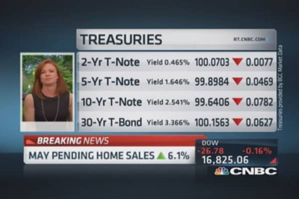 May pending home sales up 6.1%