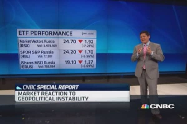 Market reaction to Ukraine, Israel concerns