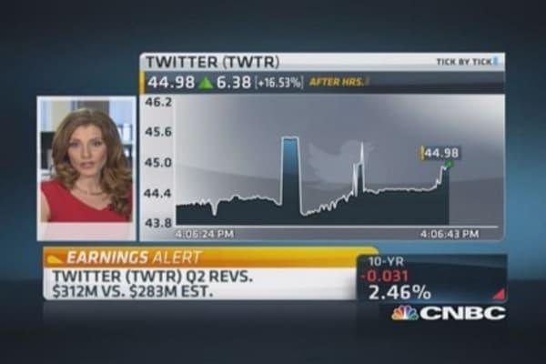 Twitter beats on top, bottom line