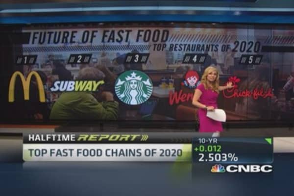 Top 5 fast food chains in 2020