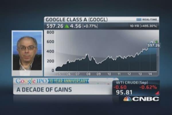 Charting Google