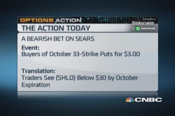 Options Action: Traders bet against Sears