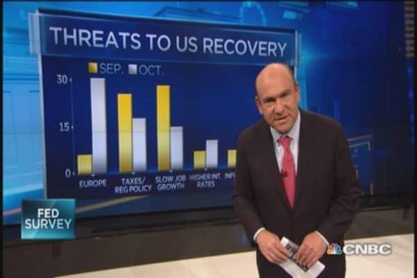 Fed Survey: ECB expectations