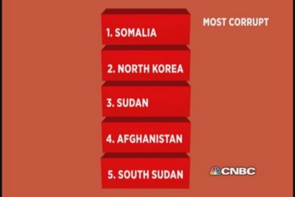 The world's most corrupt country is...