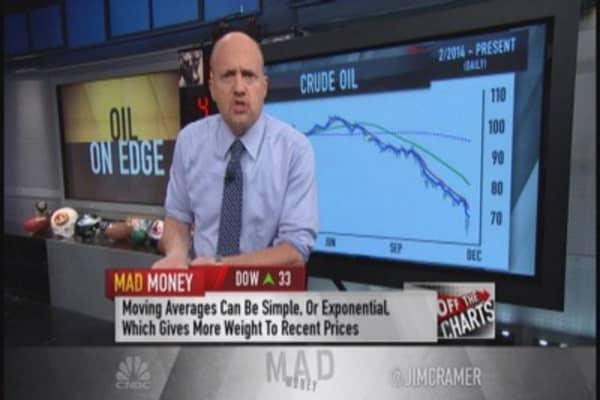Cramer: Watch oil's crucial $64 level