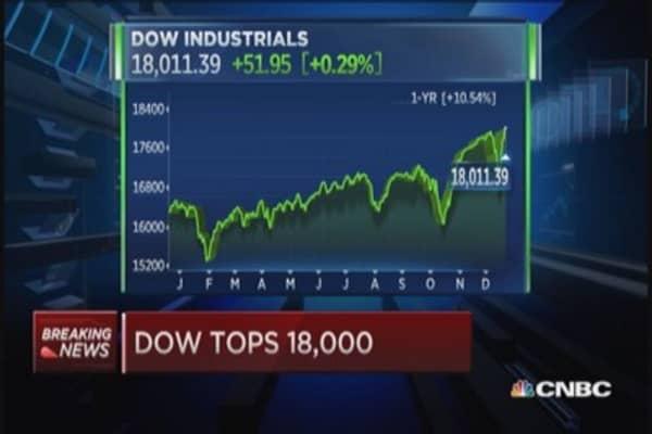 Dow breaks 18,000