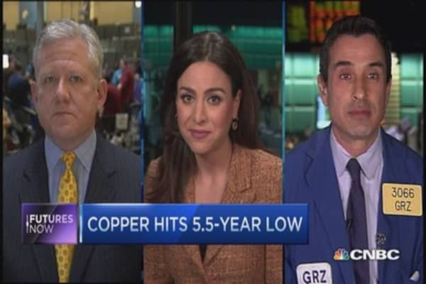 Futures Now: Copper plunges lower