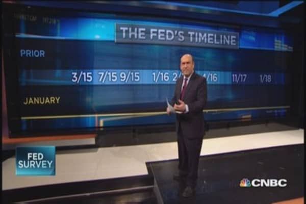 Rate hikes? Patience new buzzword