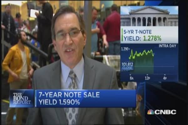 Santelli: Not much volatility