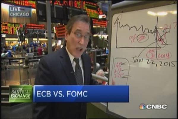 ECB vs. FOMC: Santelli