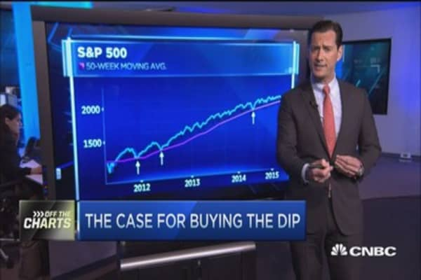 The case for buying the dip