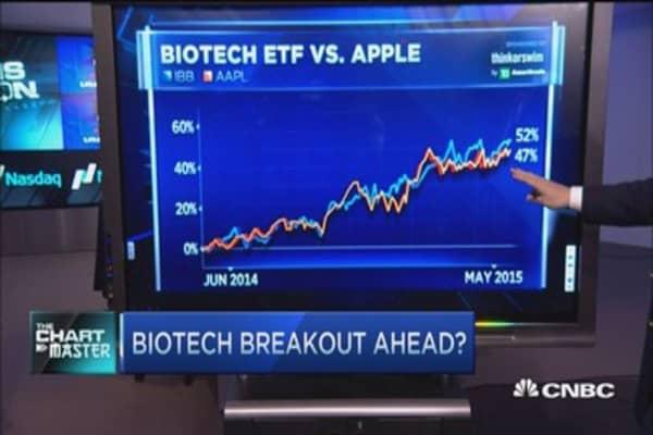 Biotech breakout coming?