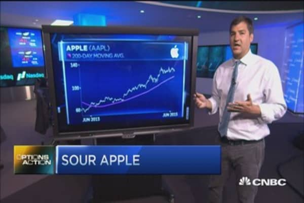 Options Action: Apple & the curse of the Dow