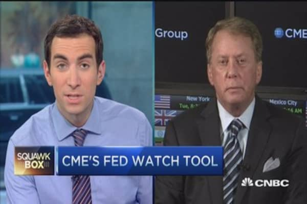 CME's Fed watch tool