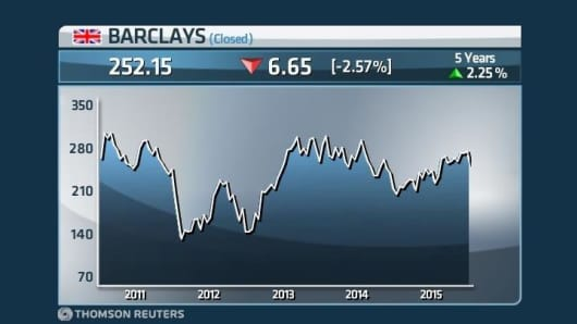 Barclays share price over five years