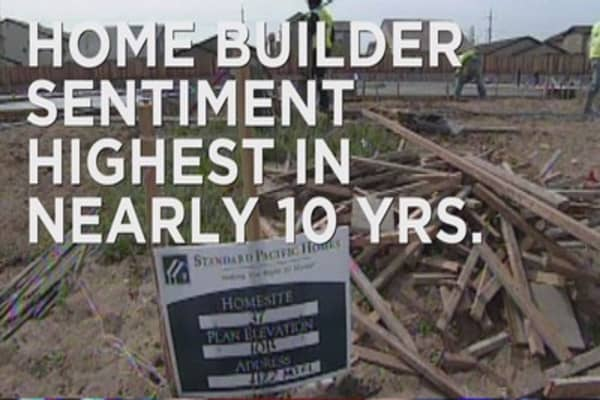 Home-builder confidence hits highest level in 10 yrs
