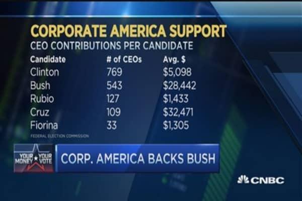 Candidates' executive backers