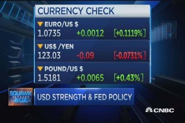 High-flying US dollar and Fed