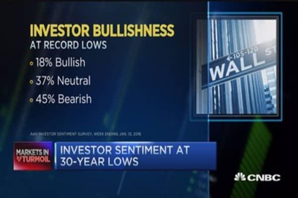 When S&P starts year down 8%...