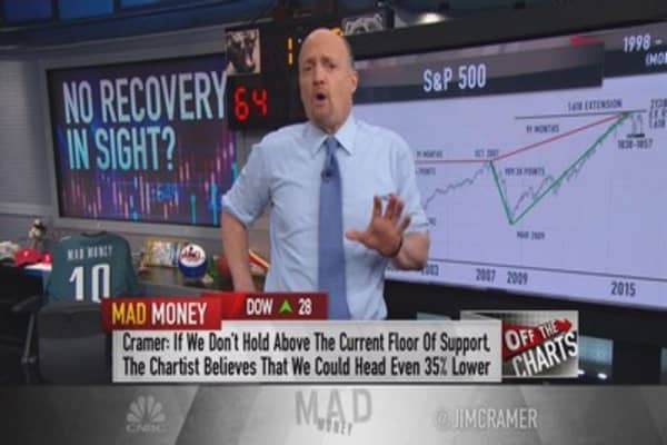 Cramer: Charts show huge sell-off could be coming