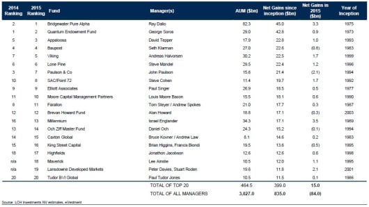 The Top Twenty Hedge Fund Managers
