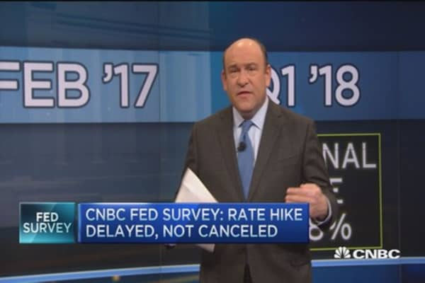 Fed Survey: Measuring the next hike