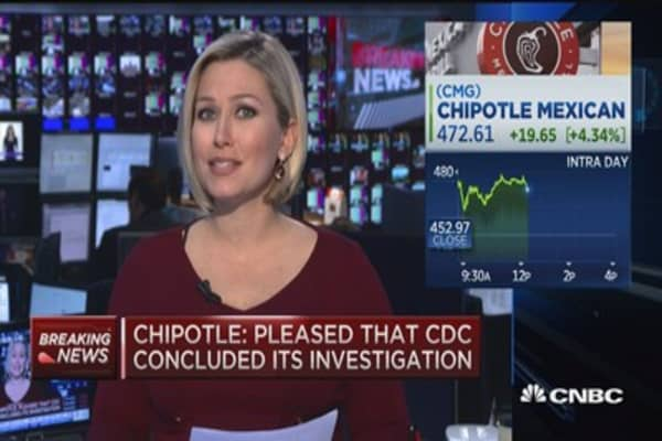 Chipotle up 4% after CDC closes investigation