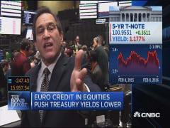 Santelli: Euro credit in equities push yields lower