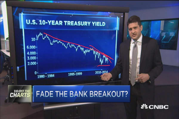 Not buying financials, sell on strengths: Pro