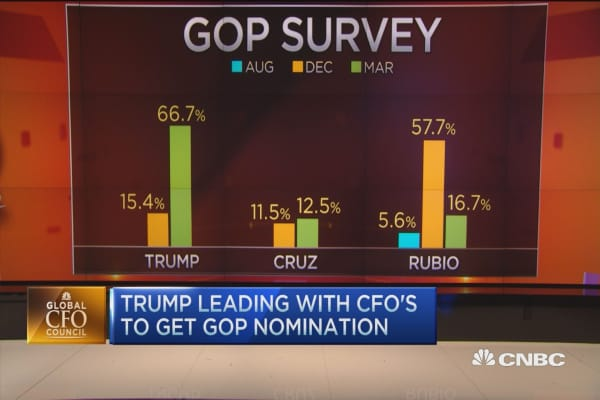 Trump leads CFOs to get GOP nod: Survey