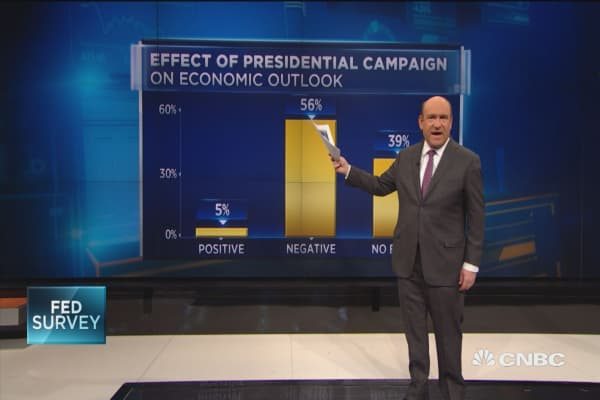 CNBC Fed Survey's presidential pick
