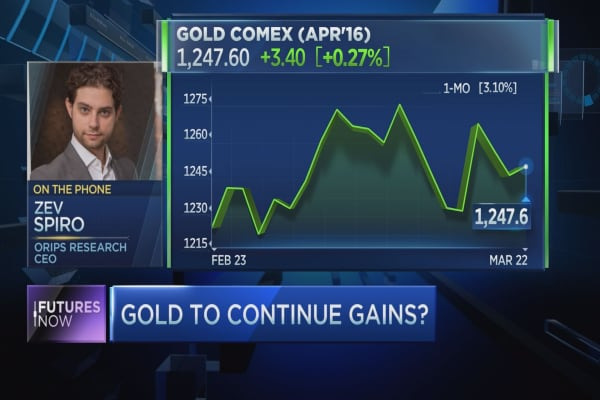 Futures Now: Gold heading to $1,450: Technician 160322