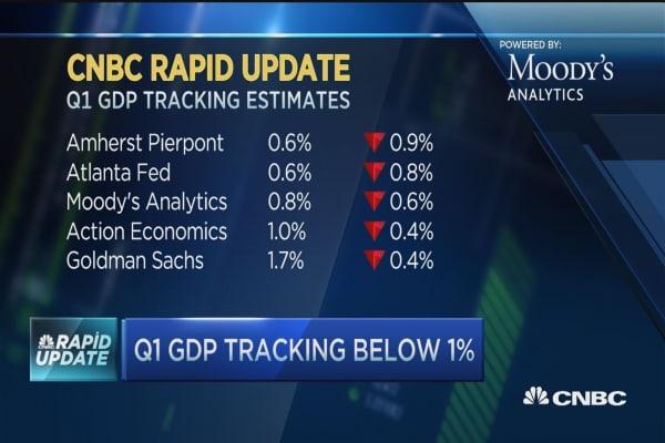 First quarter GDP tracking below 1%