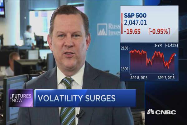 Futures Now: Expect more volatility this quarter