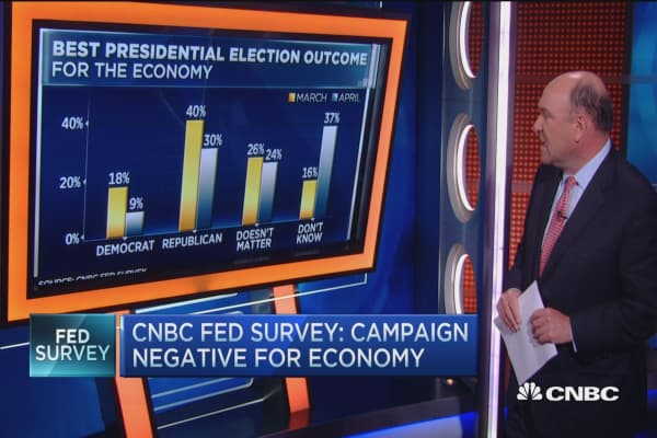 Street's pick for the White House: Survey