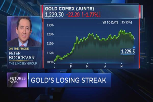Futures Now Boockvar on gold