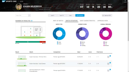 A screenshot of SAP's Penalty Insights Function dashboard.