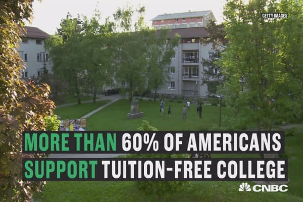 More than 60% of Americans are in favor of free college tuition.