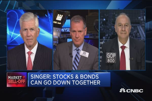 Next couple months could be very dangerous for investors: Bouroudjian