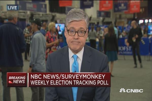 Clinton leads in latest NBC/Survey Monkey poll