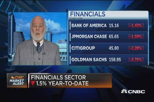 Pro Uncut: Dick Bove, Rafferty Capital