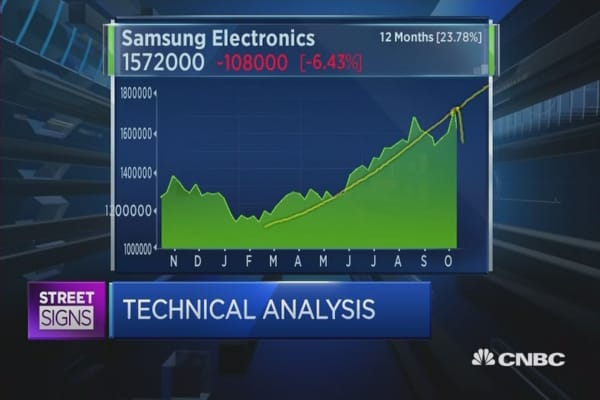 What do the charts say about Samsung?