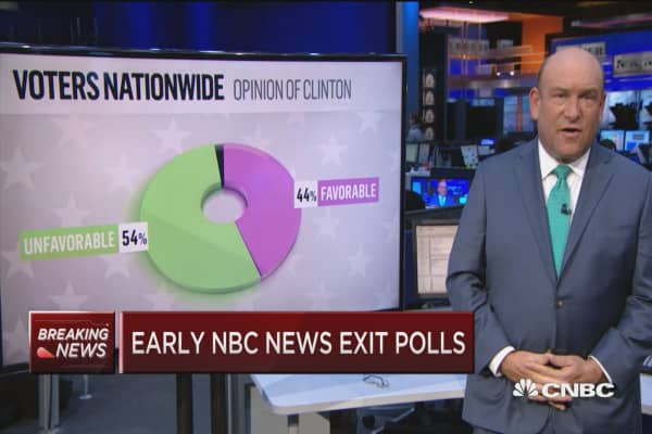 Early NBC News exit polls
