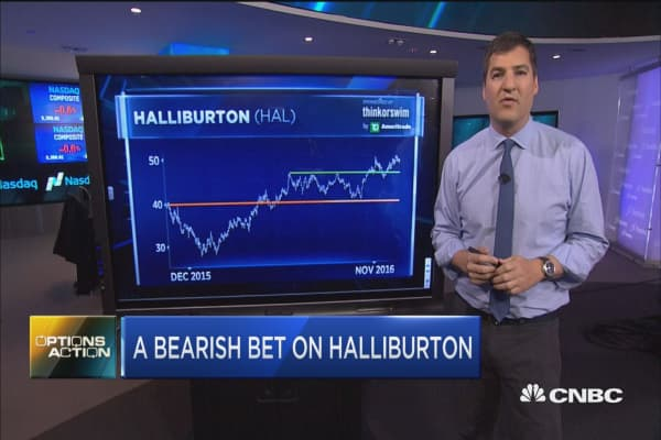 Options Action; A bearish bet on Halliburton