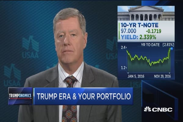 Trump era & your portfolio