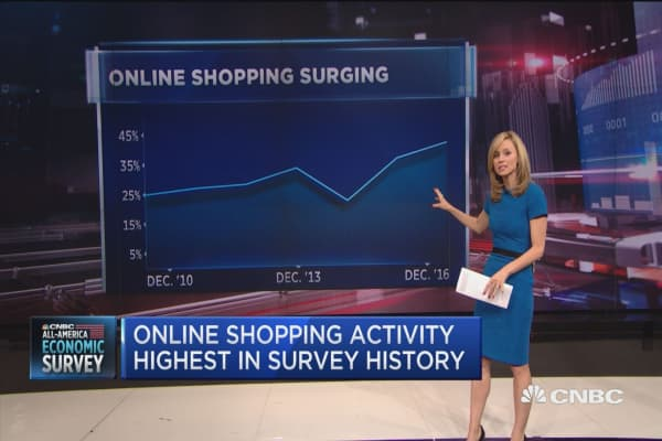 Online shopping activity highest in survey history