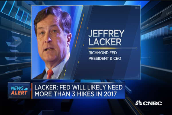 Lacker: Fed will likely need more than 3 hikes in 2017