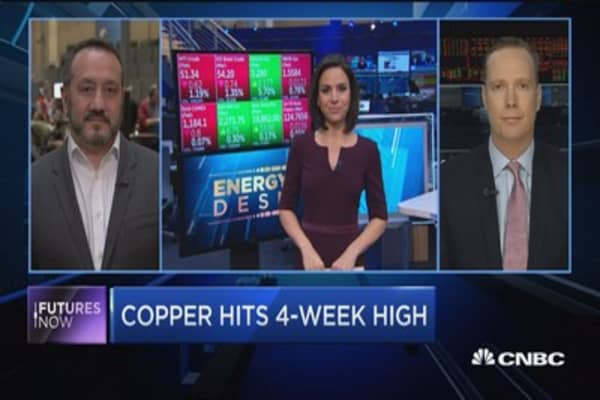 Futures Now: Copper hits 4-week high