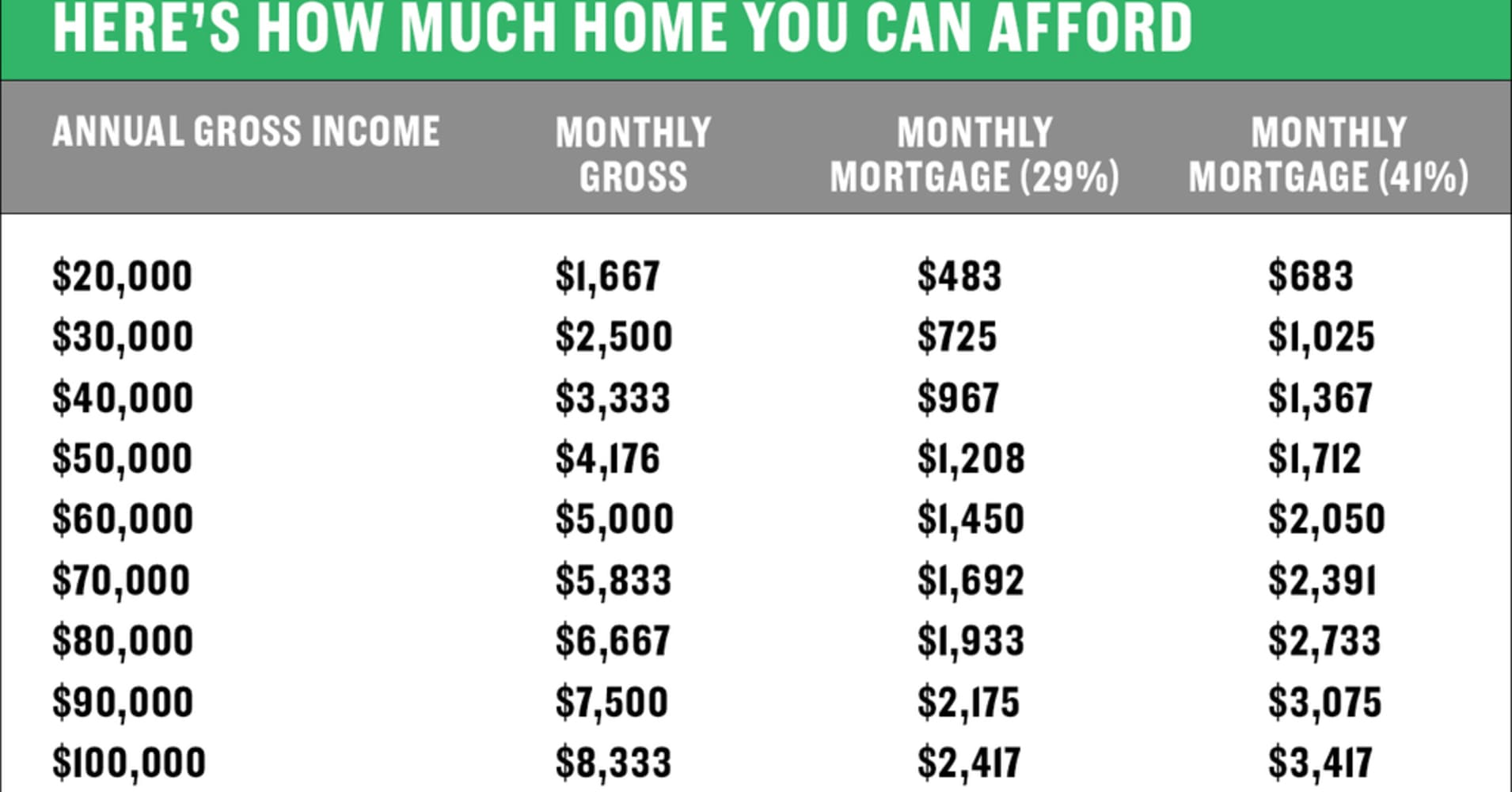Here 39 s how to figure out how much home you can afford for How much to build a house in ma