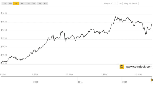 Bitcoin's price performance for the week commencing May 8th
